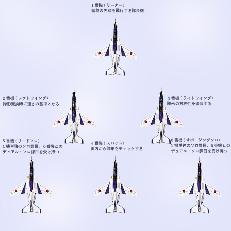 ブルーインパルスフォーメーション編隊編成図